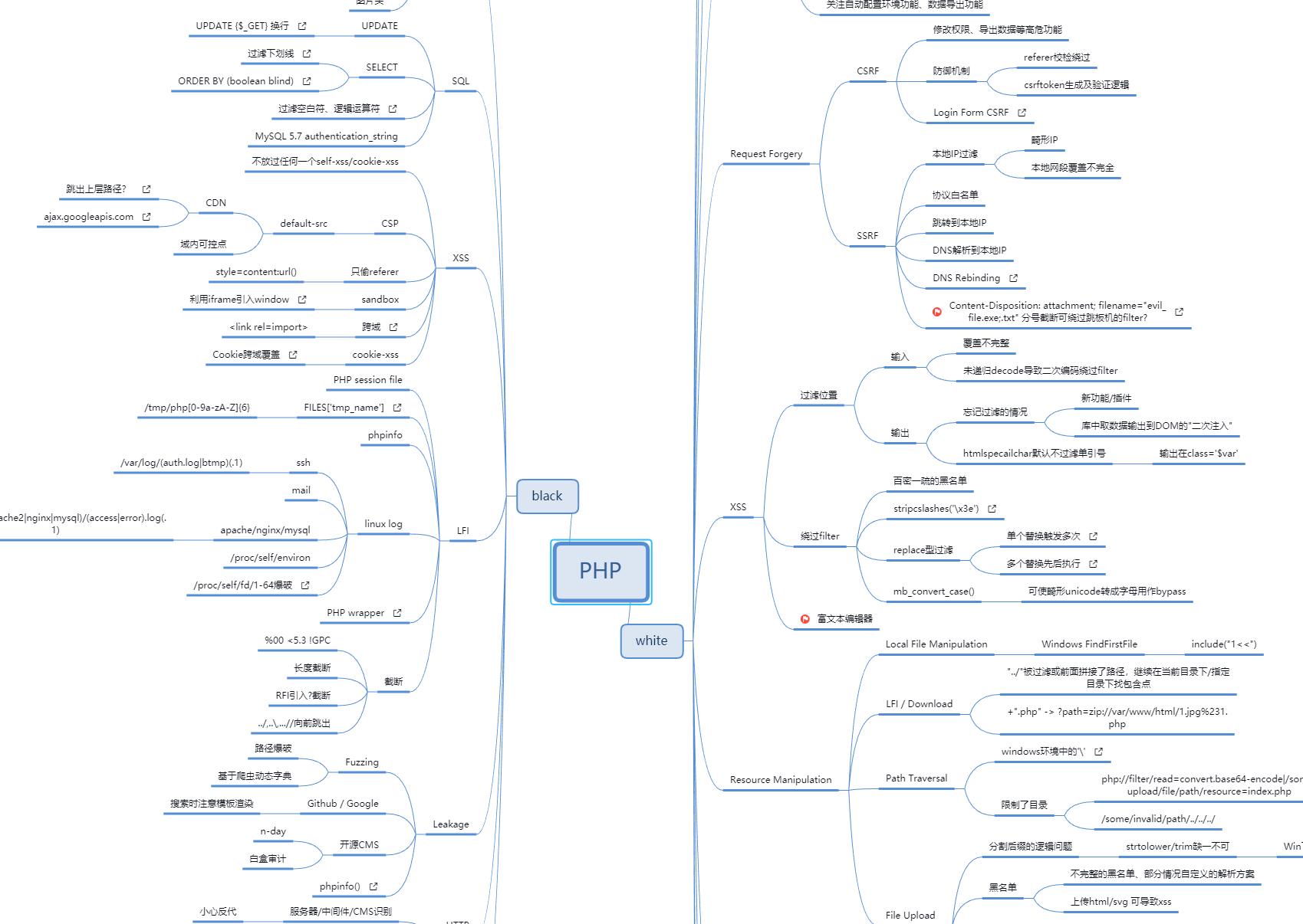 PHP代码审计-黑白盒安全测试