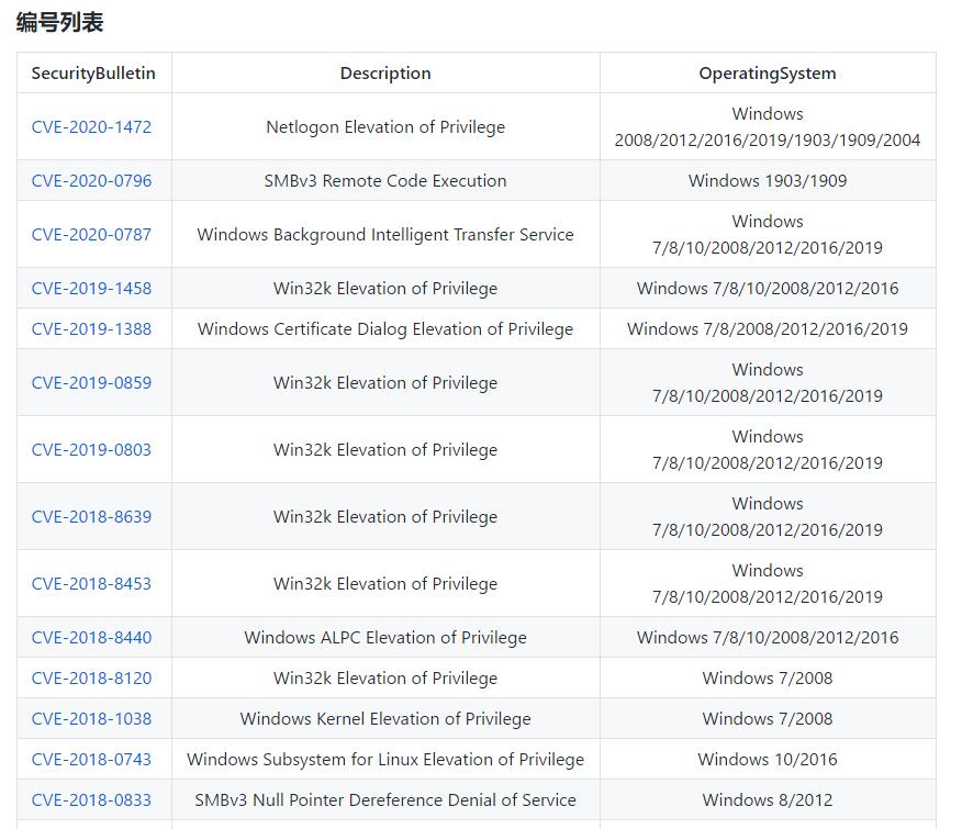 Windows权限提升集合整理